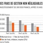 Les tarifs dans la gestion de fortune varient du simple au quadruple